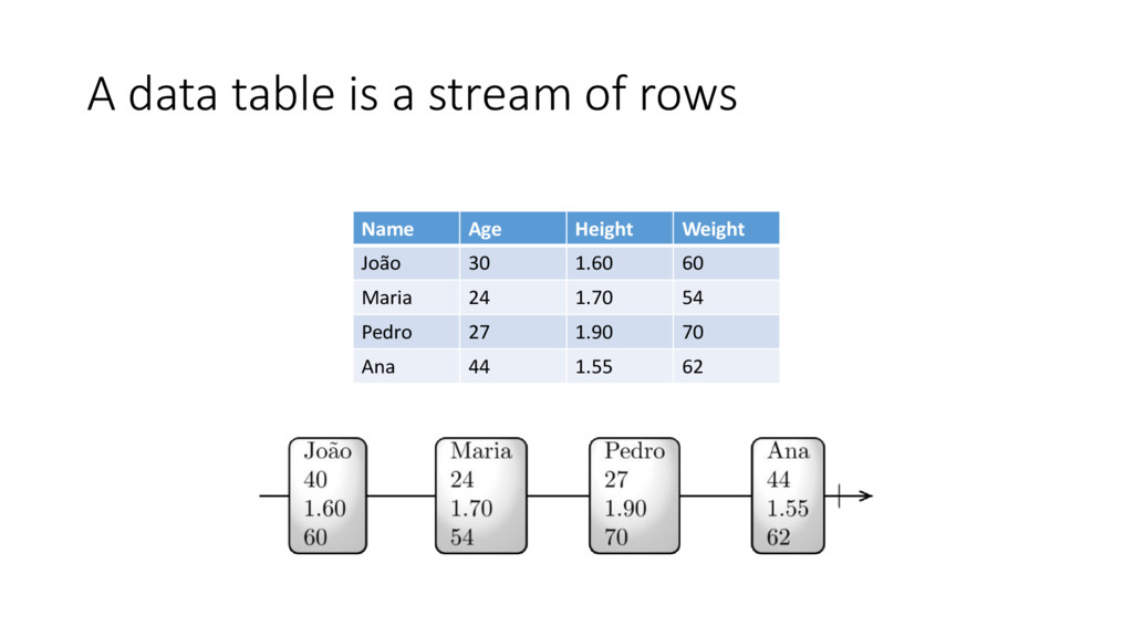 A data table is a stream of rows Name Age Heigh...