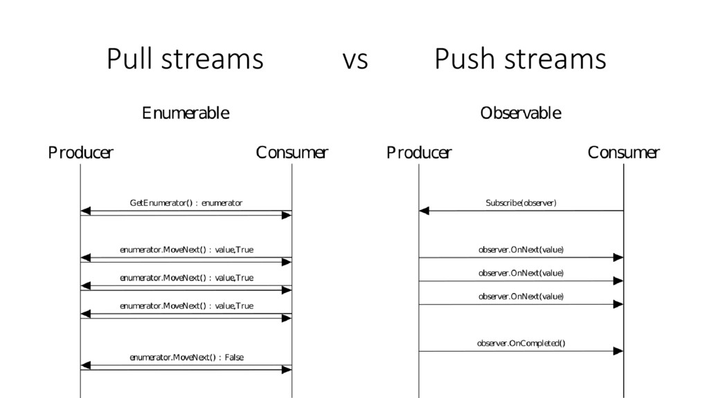 Pull streams vs Push streams