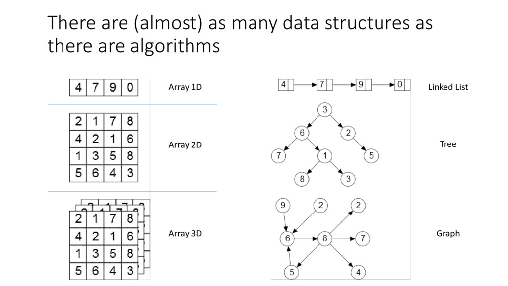 There are (almost) as many data structures as t...