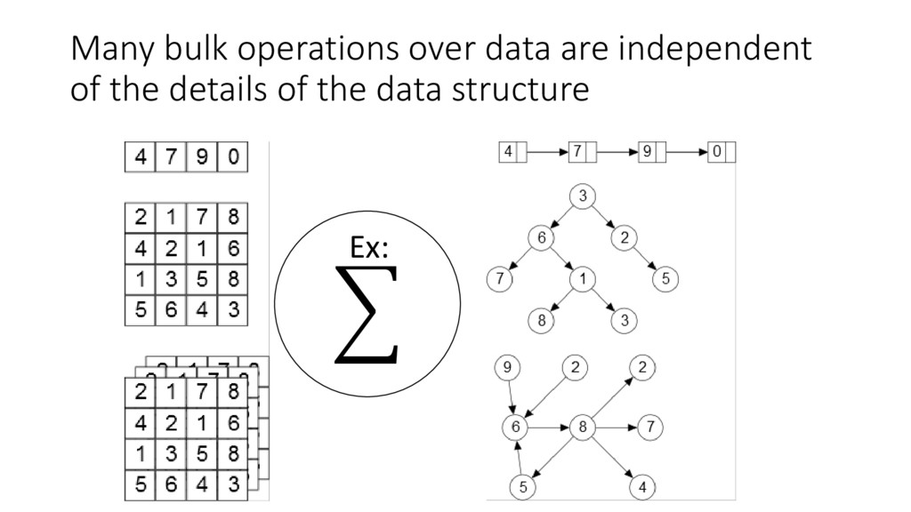 Many bulk operations over data are independent ...