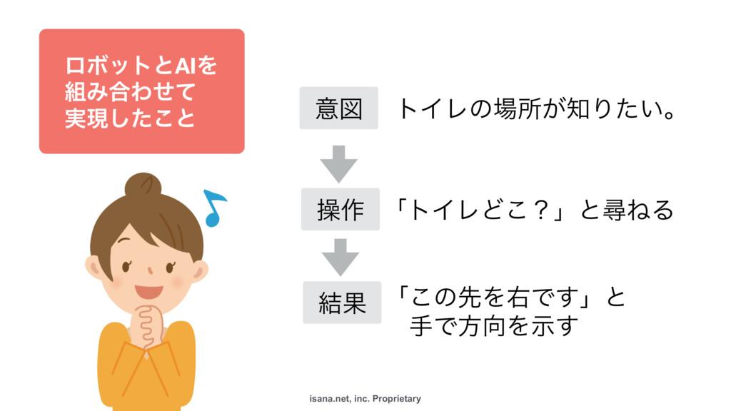 isana.net, inc. Proprietary ϩϘοτͱAIΛ Έ߹Θͤͯ ࣮...