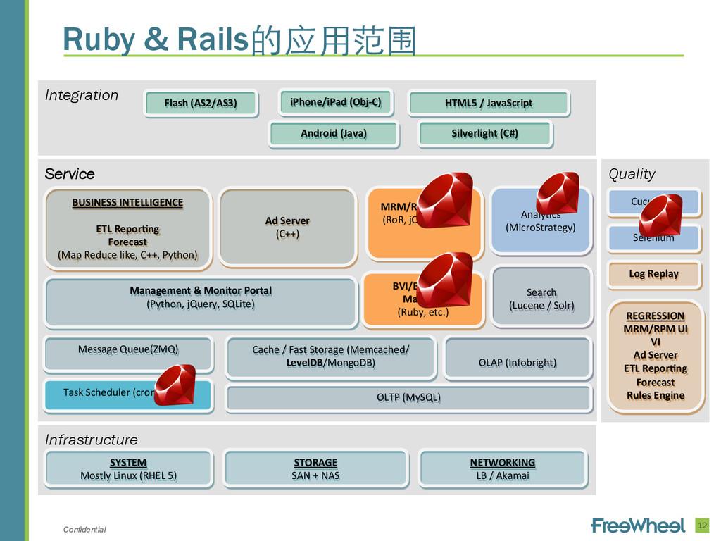 Confidential 12 Ruby & Rails的应⽤用范围 Infrastructu...