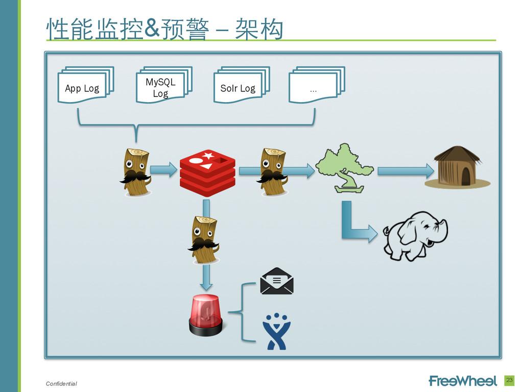 Confidential 23 性能监控&预警-架构 App Log MySQL Log So...