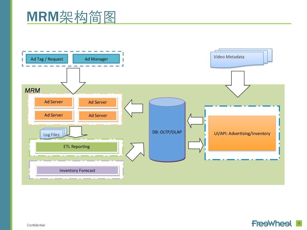 Confidential 9 MRM架构简图 MRM Ad Server UI/API:...