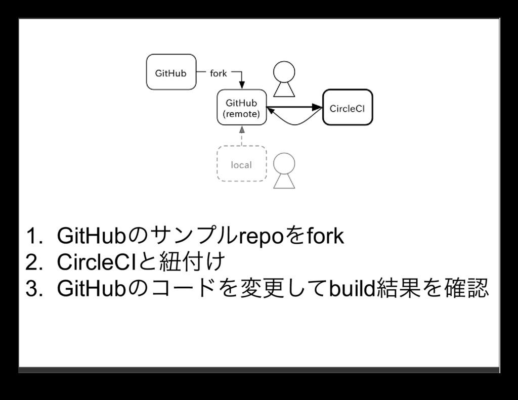 1. GitHubのサンプルrepoをfork 2. CircleCIと紐付け 3. GitH...