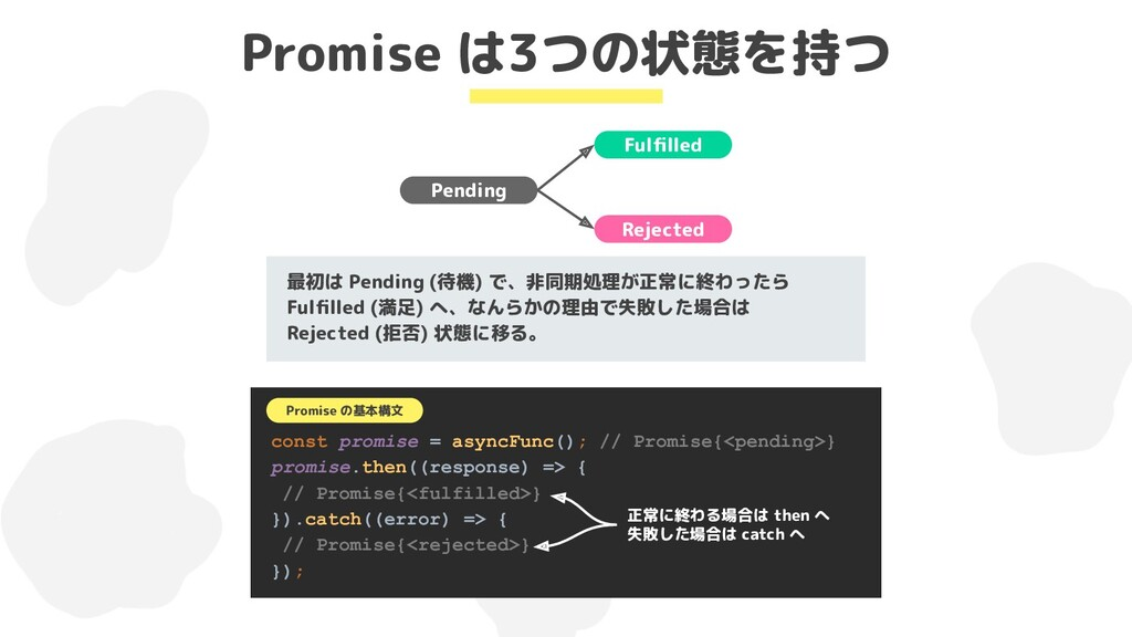 Promise は3つの状態を持つ Pending Fulfilled Rejected 最初は...