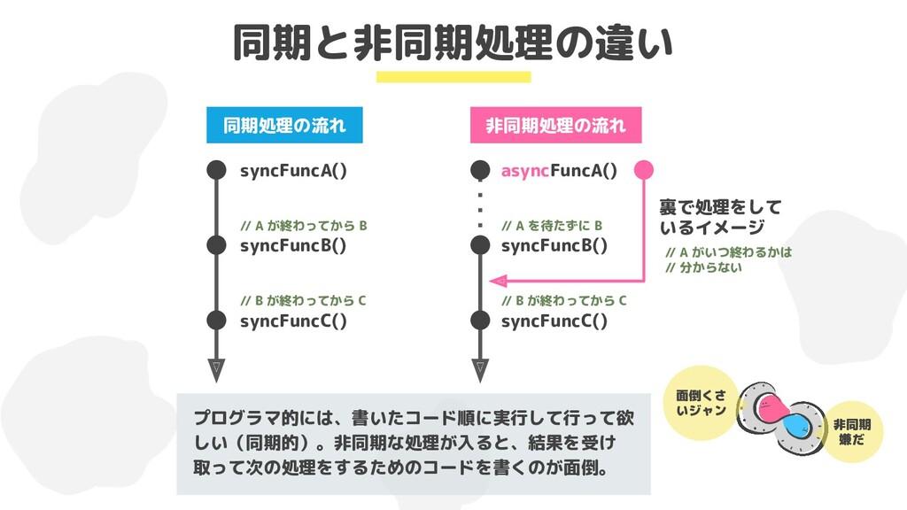 同期と非同期処理の違い syncFuncA() syncFuncB() syncFuncC()...