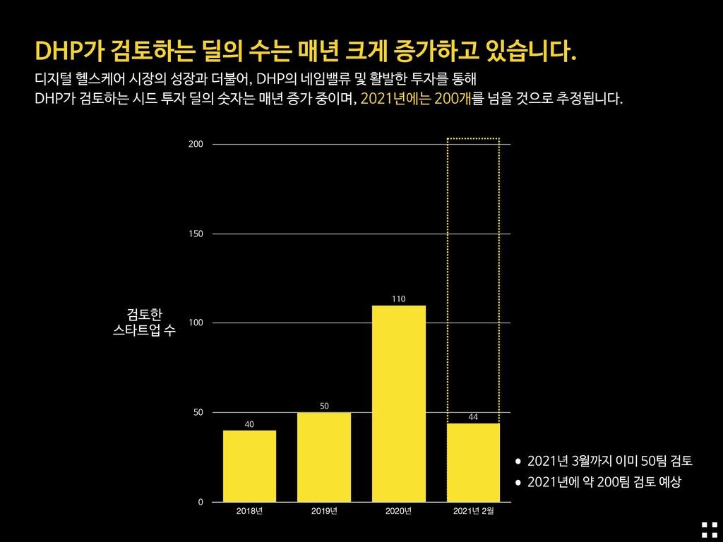 •2021년 3월까지 이미 50팀 검토  •2021년에 약 200팀 검토 예상 DHP...