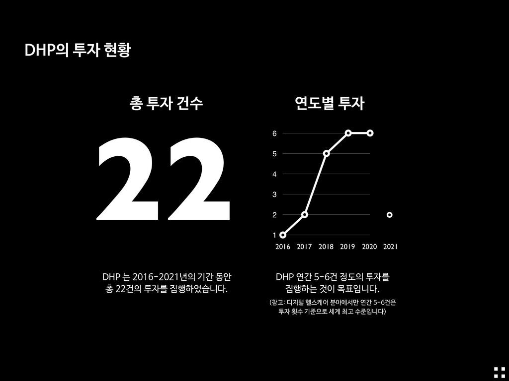 총 투자 건수 연도별 투자 22 0 1 2 3 4 5 6 2016 2017 2018 ...