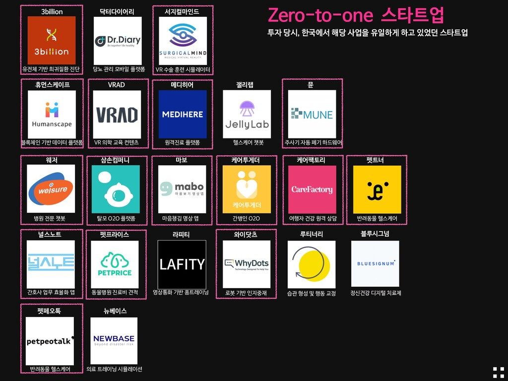 Zero-to-one 스타트업 투자 당시, 한국에서 해당 사업을 유일하게 하고 있었던...