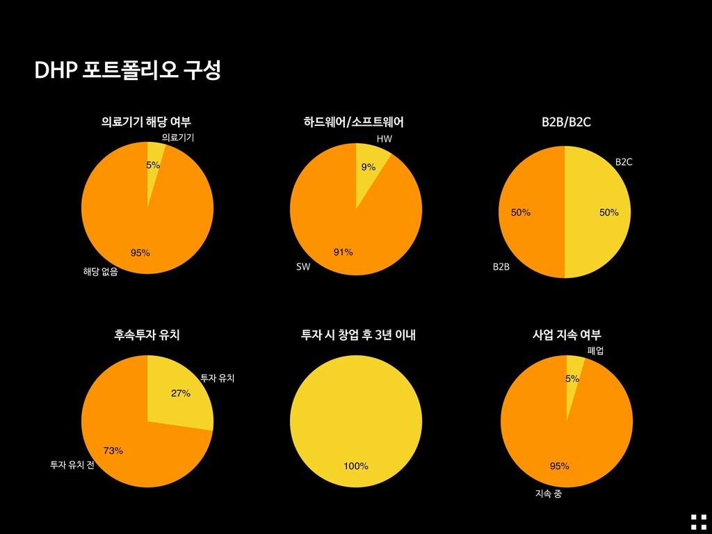 91% 9% 95% 5% 50% 50% 100% 73% 27% 95% 5% 하드웨어/...