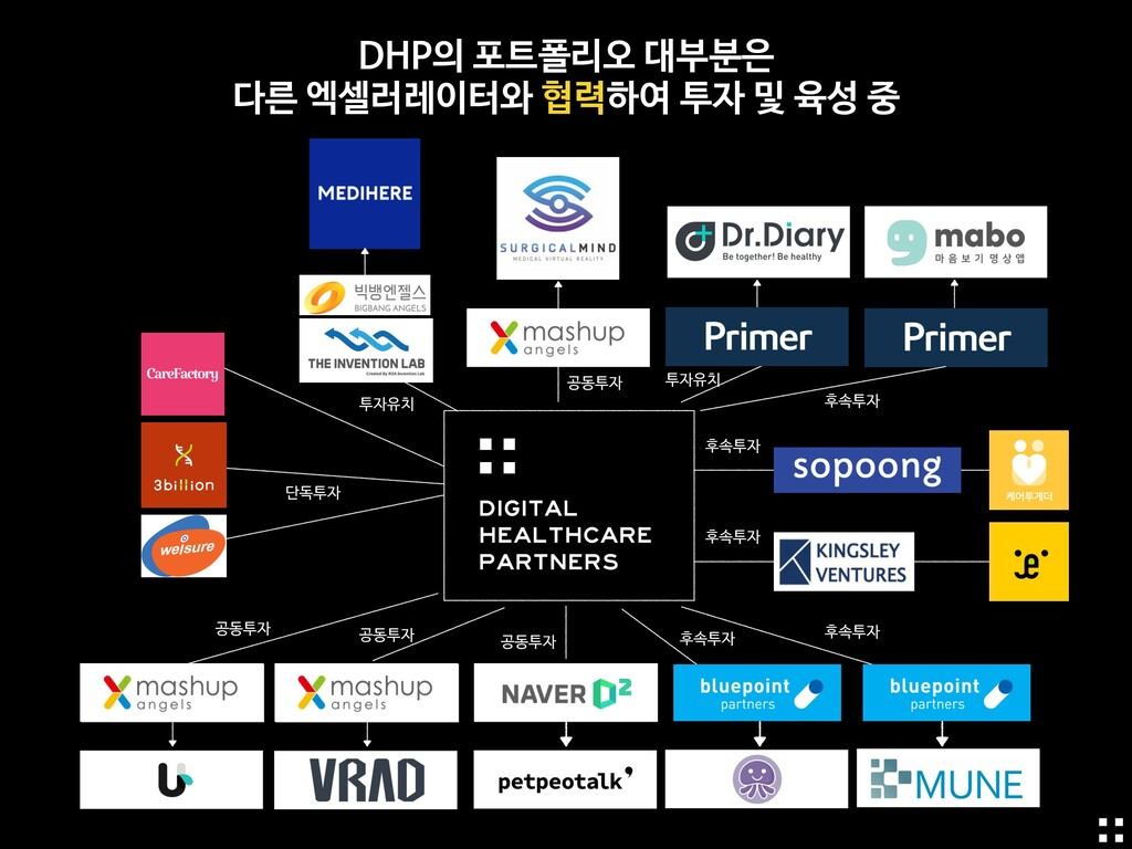 공동투자 투자유치 단독투자 후속투자 공동투자 DHP의 포트폴리오 대부분은   다른 엑...