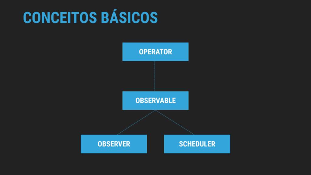 CONCEITOS BÁSICOS OBSERVABLE OBSERVER OPERATOR ...