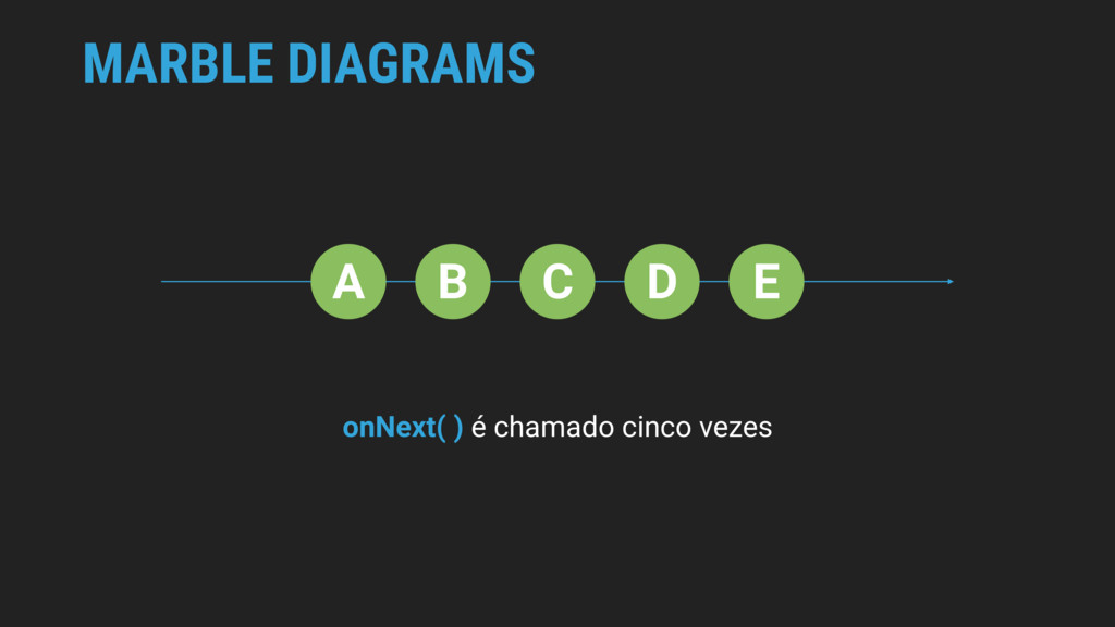 MARBLE DIAGRAMS A B C D E onNext( ) é chamado c...