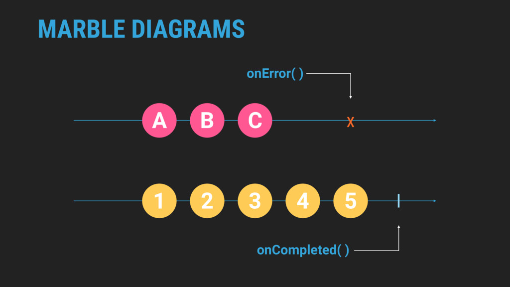 MARBLE DIAGRAMS A B C 1 2 3 4 5 x I onError( ) ...