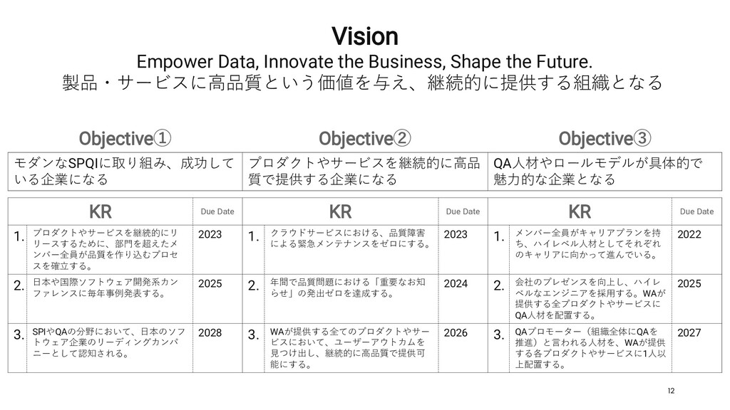12 Vision Empower Data, Innovate the Business, ...