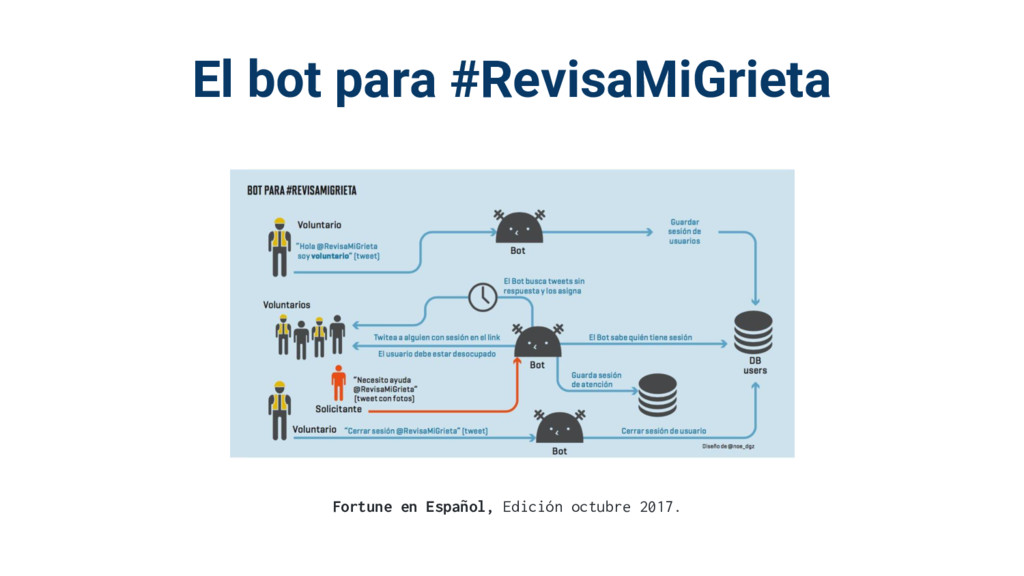 El bot para #RevisaMiGrieta Fortune en Español,...