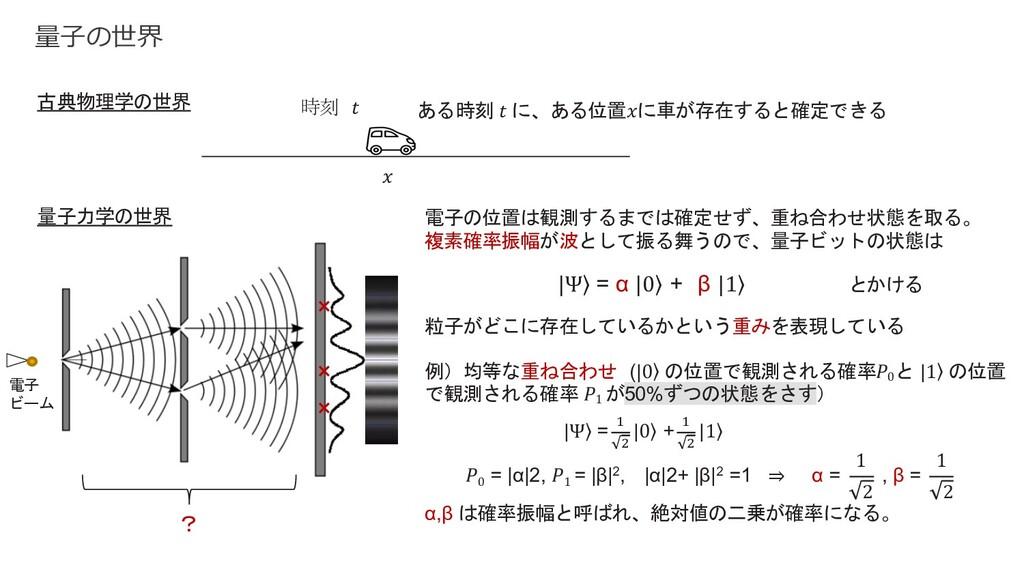 𝑥 時刻 𝑡 ある時刻 𝑡 に、ある位置𝑥に車が存在すると確定できる 電子の位置は観測するまで...