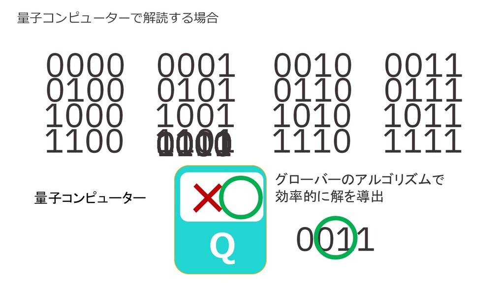 量子コンピューター 0000 0001 0010 0011 0100 0101 0110 01...