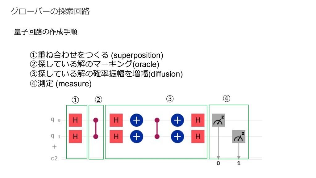 グローバーの探索回路 量⼦回路の作成⼿順 ①重ね合わせをつくる (superposition)...