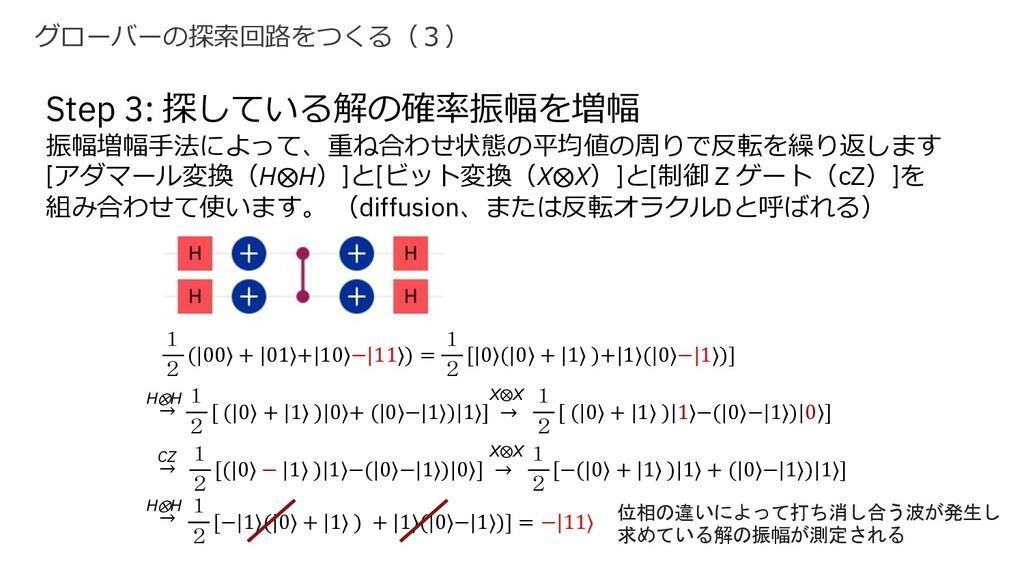 グローバーの探索回路をつくる(3) → Step 3: 探している解の確率振幅を増幅 振幅増幅...