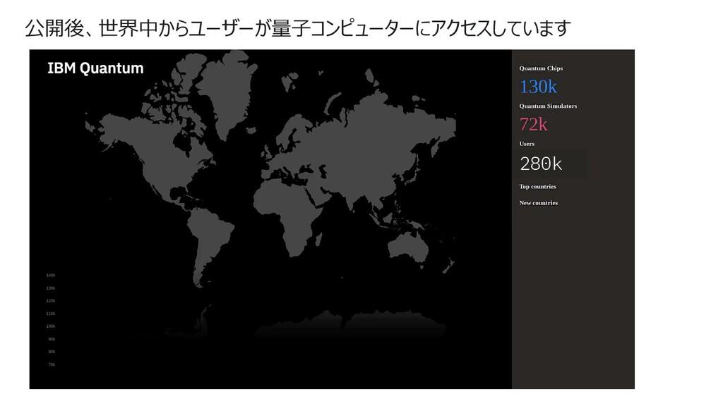 公開後、世界中からユーザーが量⼦コンピューターにアクセスしています 280k