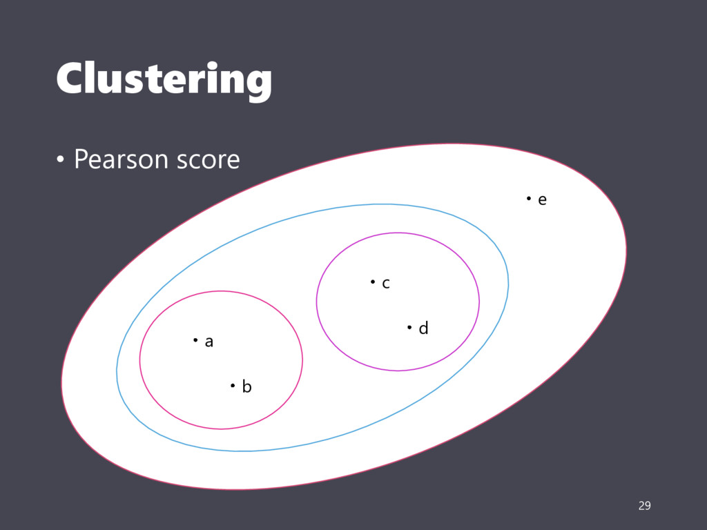 Clustering • Pearson score 29 a b c d e