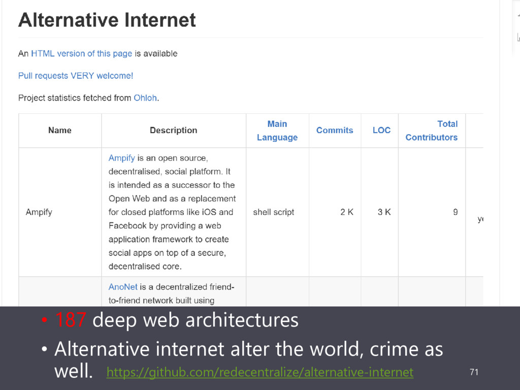 • 187 deep web architectures • Alternative inte...