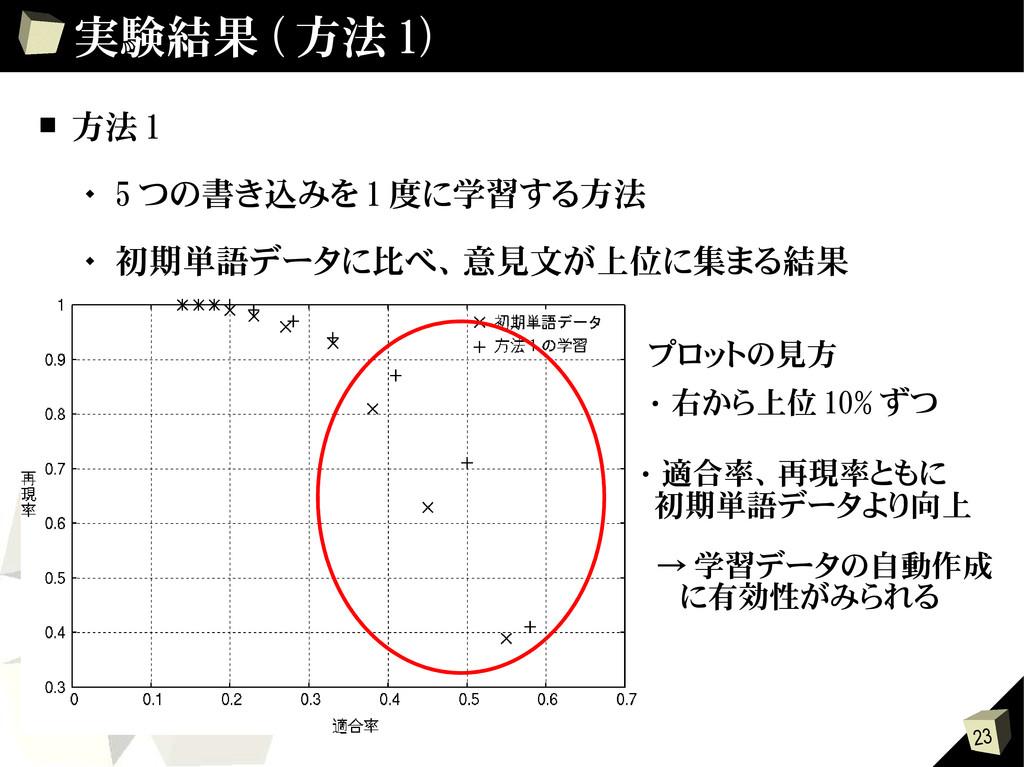 23 実験結果 ( 方法 1) ■ 方法 1  5 つの書き込みを 1 度に学習する方法 ...