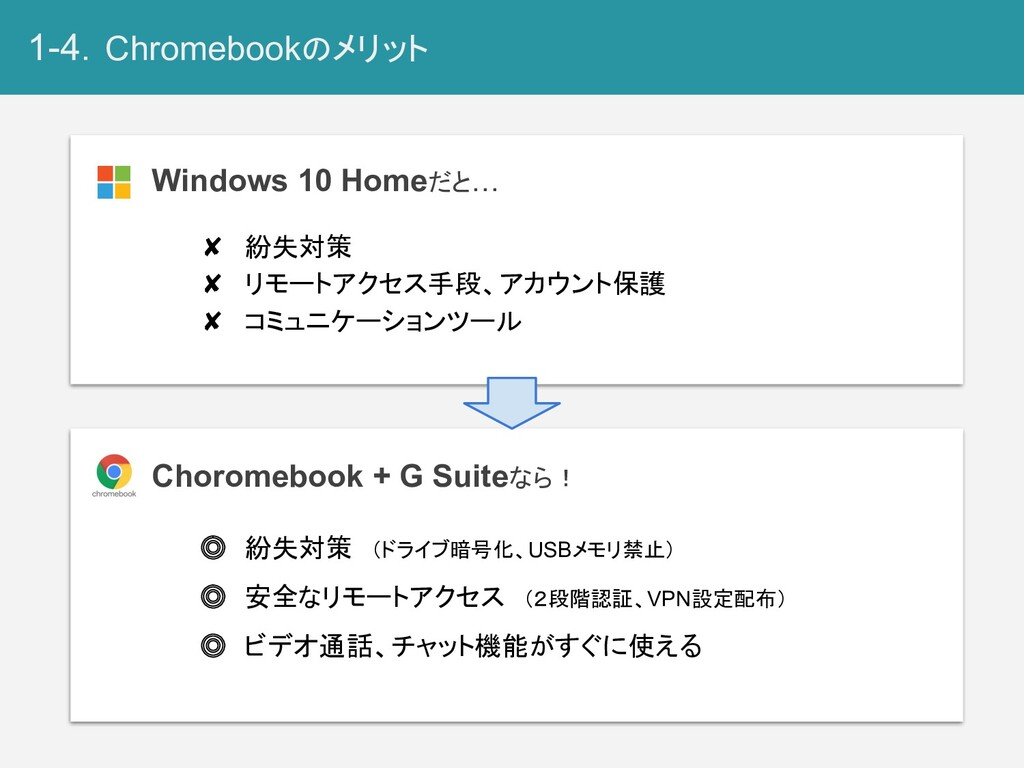 1-4.Chromebookのメリット Choromebook + G Suiteなら! Wi...