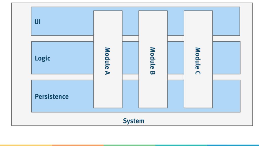 System Persistence Logic UI Module A Module B M...