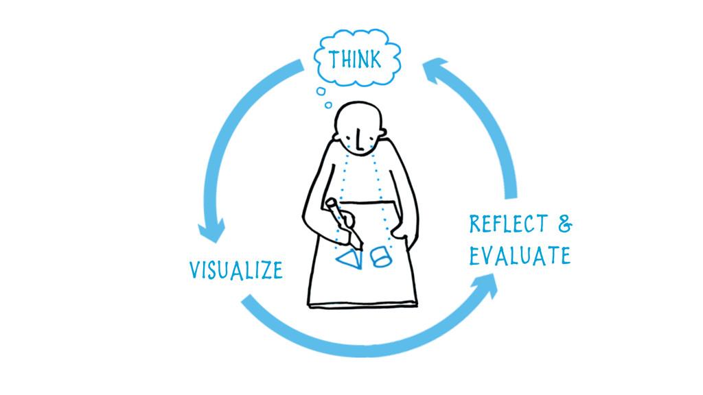 Reflect & Evaluate Visualize ThInk