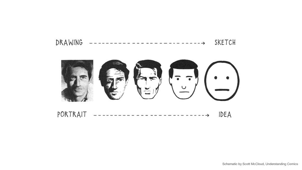 Drawing Sketch Portrait Idea Schematic by Scott...