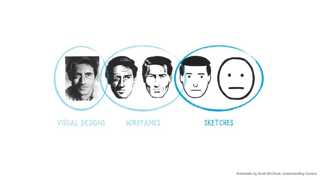 Sketches Wirefames Visual DESIGNS Schematic by ...