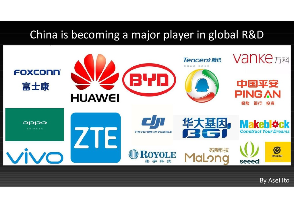 China is becoming a major player in global R&D ...