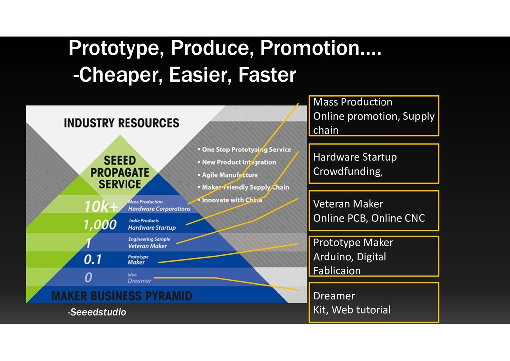 Prototype, Produce, Promotion…. -Cheaper, Easie...