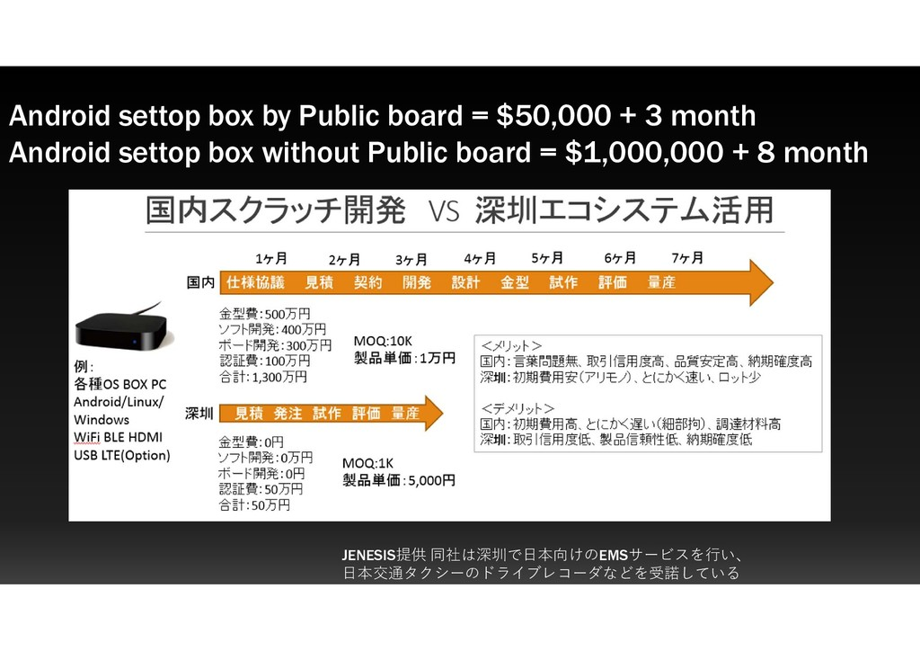 Android settop box by Public board = $50,000 + ...