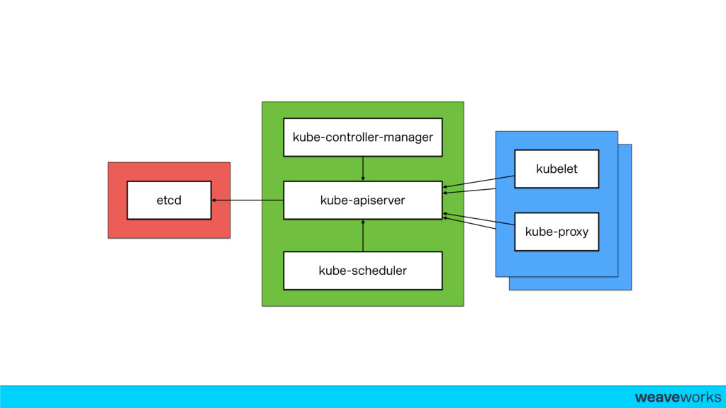 weaveworks- kubelet kube-proxy kube-controller-...