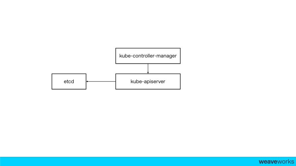 weaveworks- kube-controller-manager kube-apiser...