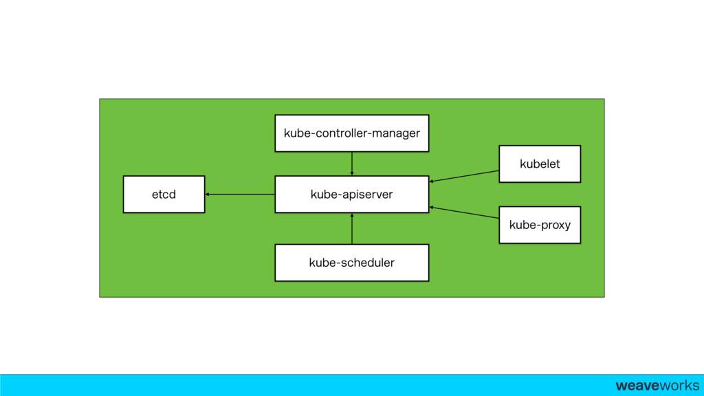 weaveworks- kube-controller-manager kube-schedu...