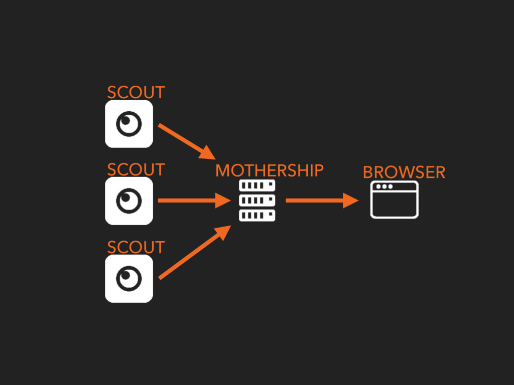 SCOUT MOTHERSHIP BROWSER SCOUT SCOUT