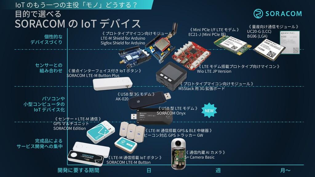 開発に要する期間 日 週 月~ 《 LTE-M 通信搭載 IoT ボタン 》 SORACOM ...