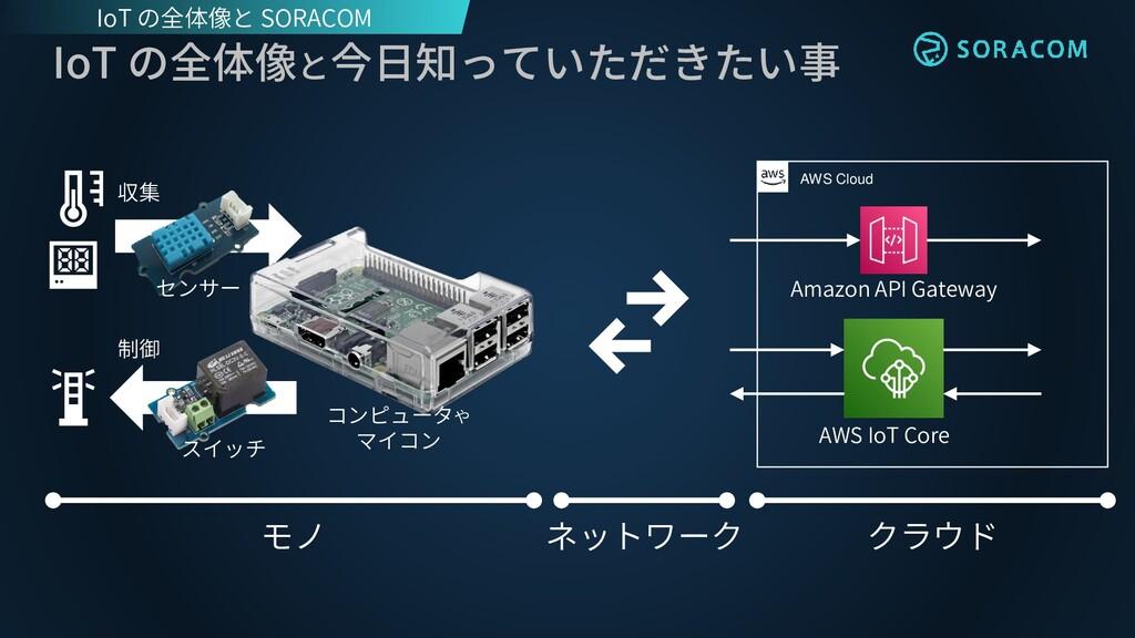 IoT の全体像と今日知っていただきたい事 AWS Cloud センサー スイッチ モノ ネッ...