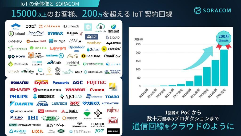 15000以上のお客様、200万を超える IoT 契約回線 1回線の PoC から 数十万回線...