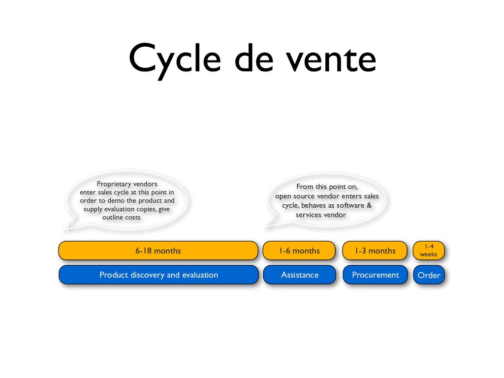 Cycle de vente Assistance Procurement Product d...