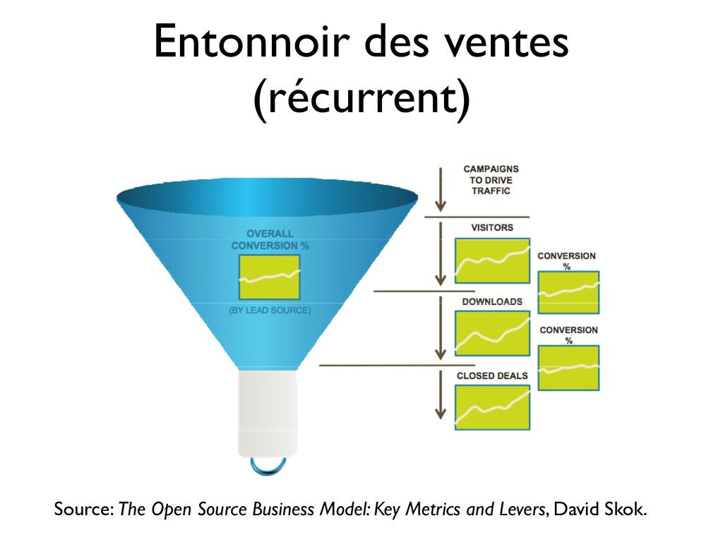 Entonnoir des ventes (récurrent) Source: The Op...
