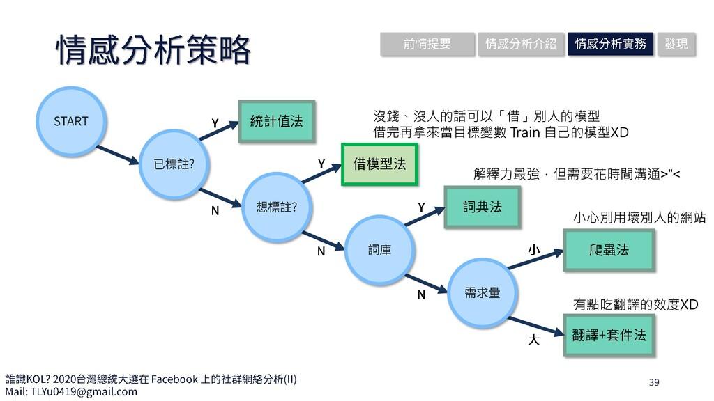39 沒錢、沒人的話可以「借」別人的模型 借完再拿來當目標變數 Train 自己的模型XD 解...