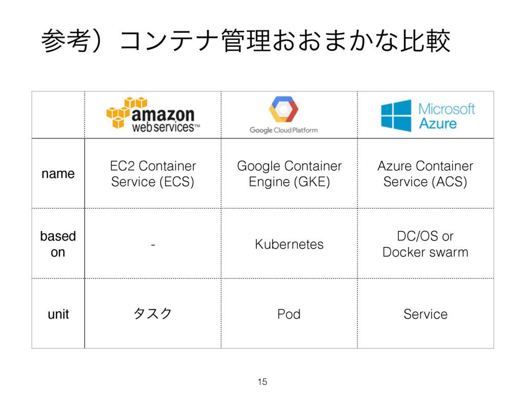 name EC2 Container Service (ECS) Google Contain...