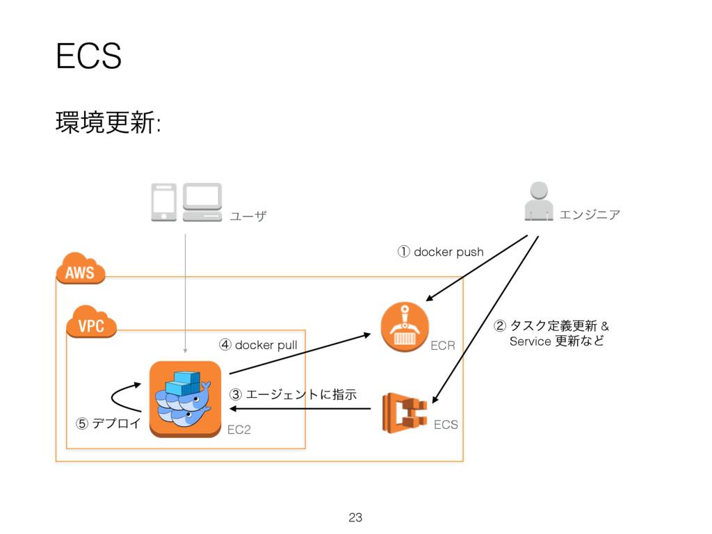 ECS 23 ڥߋ৽: ECR ECS EC2 ᶃ docker push ᶄ λεΫఆٛߋ...