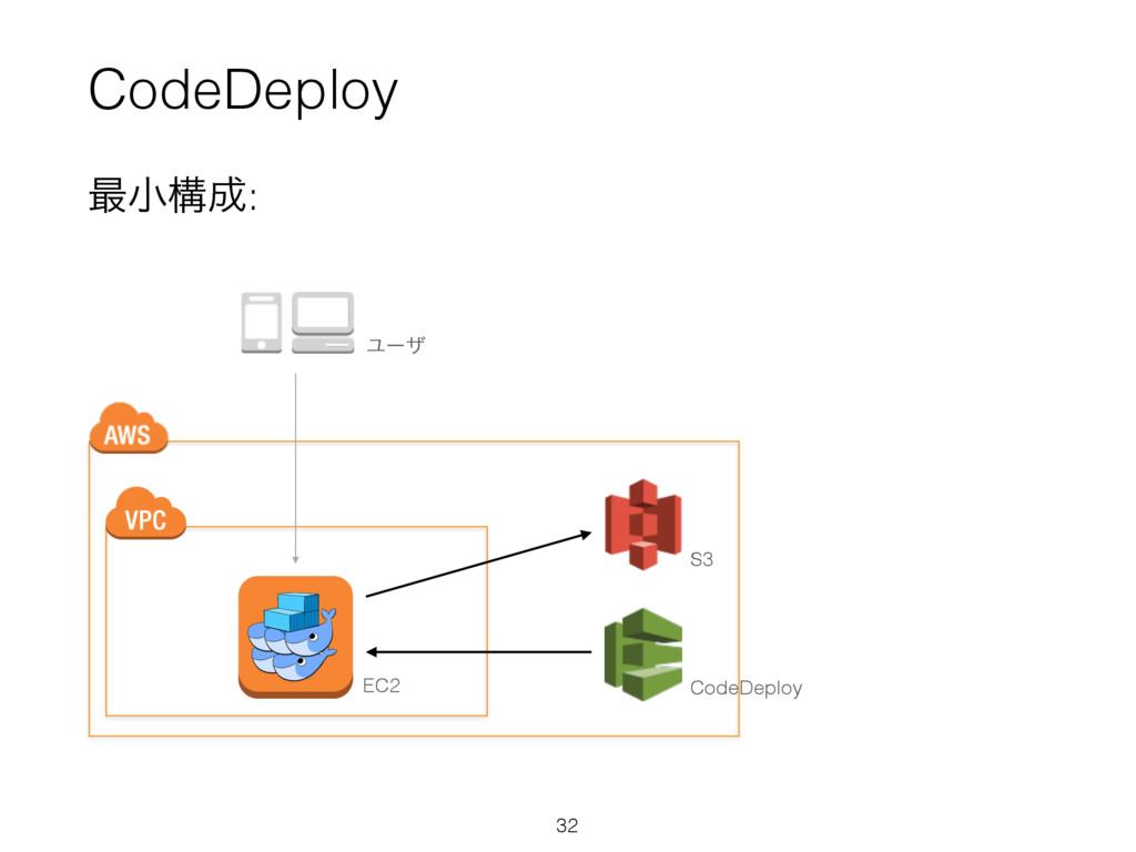 CodeDeploy 32 ࠷খߏ: EC2 S3 CodeDeploy Ϣʔβ